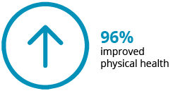 96% reported improved physical health